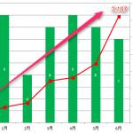 【2017年6月ブログ運営報告】ブログを開設して6ヶ月と少し。PVが3000を超えました